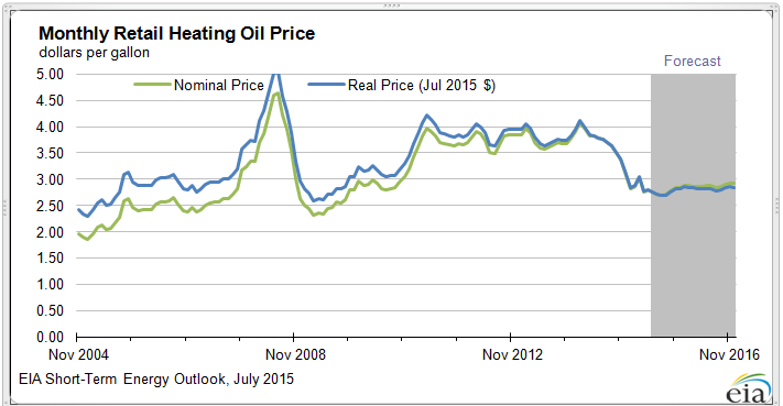 Graph of monthly retail heating oil price, EIA